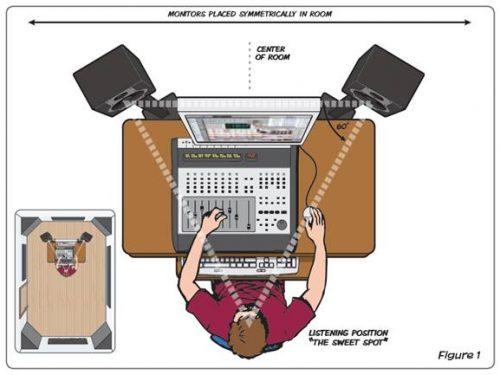"""Trattamento acustico – Come """"suona"""" la mia stanza?"""